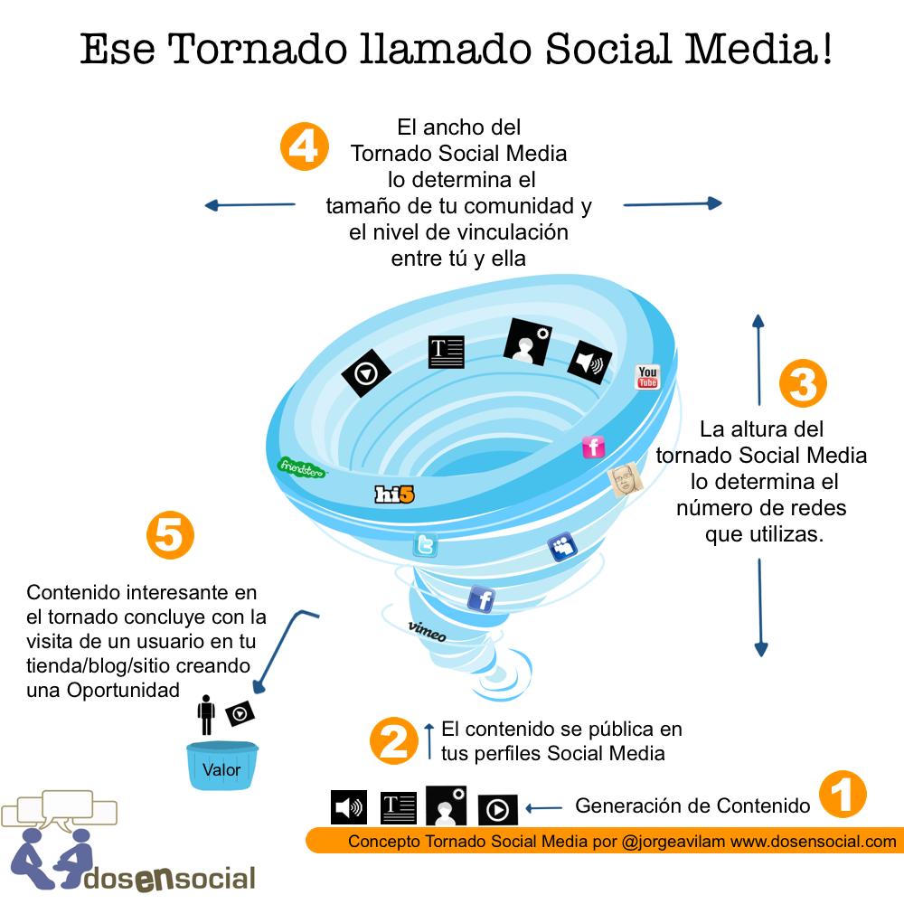 Tornado Social Media por @jorgeavilam